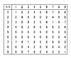 奇妙な九九の表